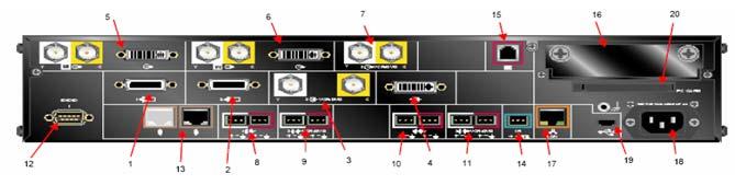 Задняя панель Polycom HDX, назначение разъемов
